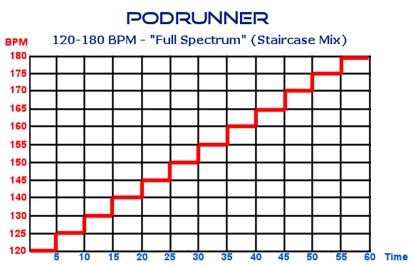 Varied Tempo - Podrunner